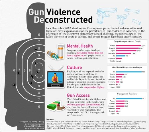 deconstructing-gun-violence